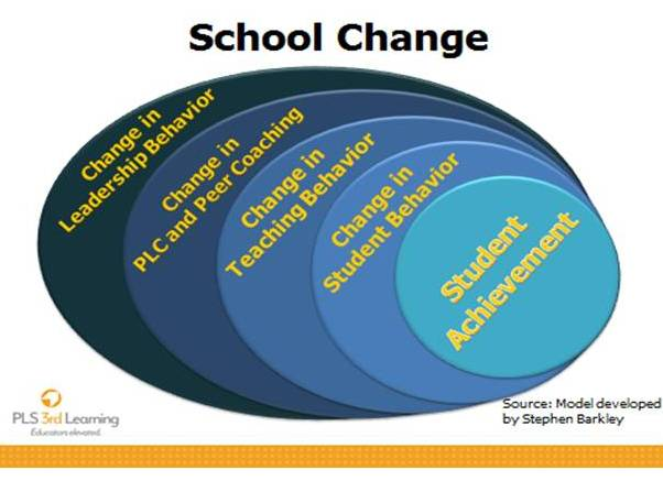 School Change Model by Steve Barkley