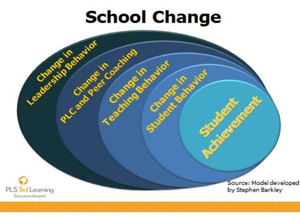 School Change Model by Steve Barkley