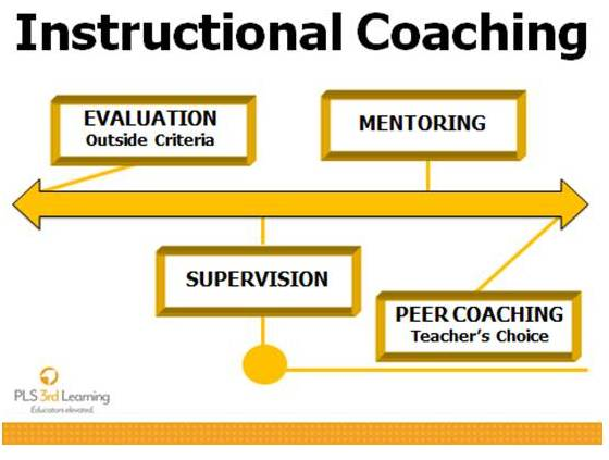 clinical supervision vs peer coaching e Title: instructional supervision and its relationship with professional development: perception clinical supervision, peer coaching, cognitive coaching.