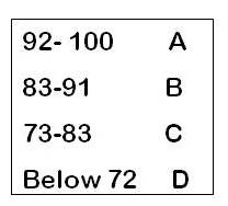 grading scale: A (92-100), B (83-91), C (73-83), D (Below 72)