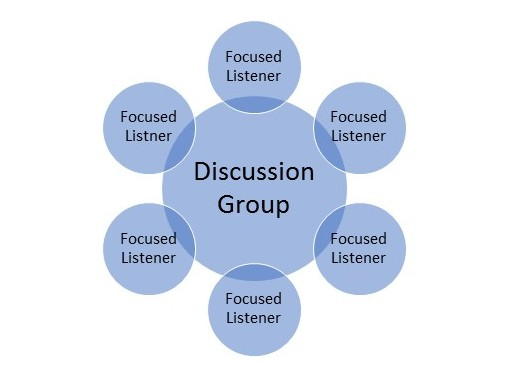 Discussion group concept