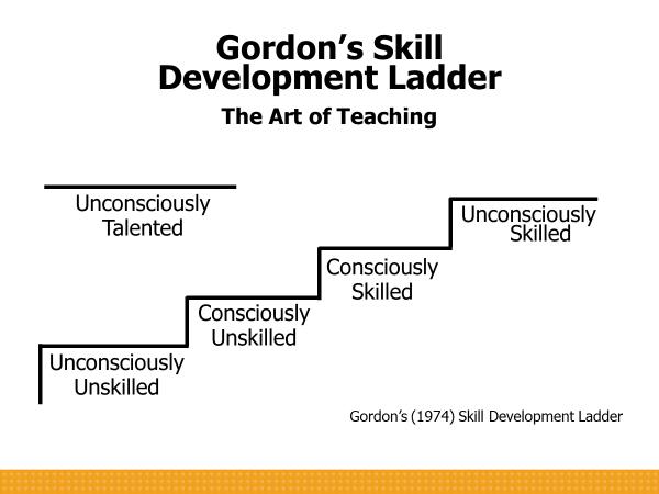 Skill Development Ladder