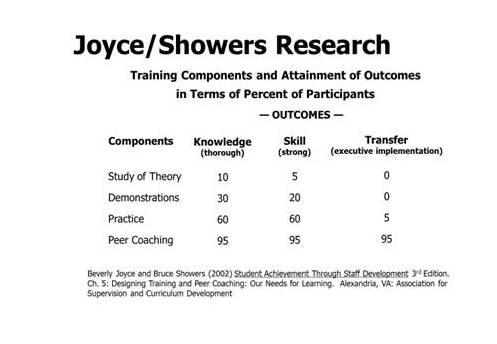 Joyce/Showers Research Table