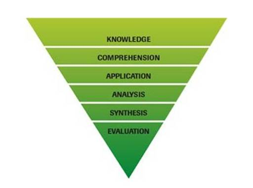 Upside down triangle: Knowledge, Comprehension, Application, Analysis, Synthesis and Evaluation