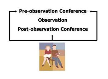 Box: Pre-observation Conference, Post Observation Conference