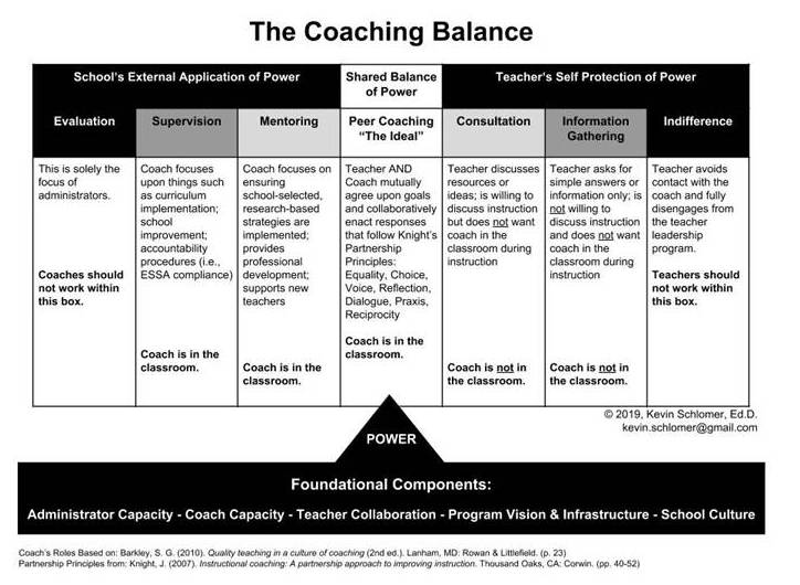 The coaching balance scale