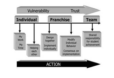 Vulnerability Trust Concept