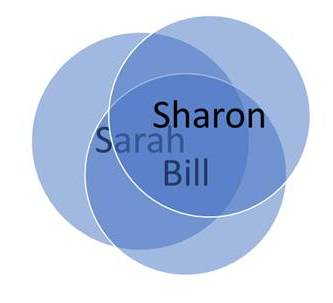 overlapping circles with the names sharon, bill and sarah