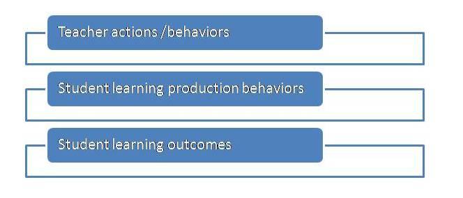 teacher behaviors,student behaviors, student outcomes