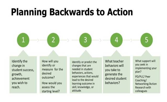 planning backwards to action chart