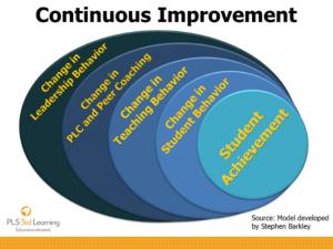 Continuous Improvement Chart.