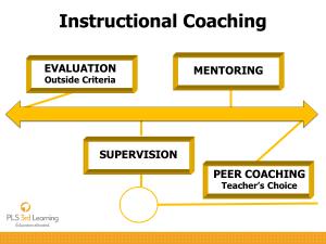 Instructional Coaching Flow Chart.
