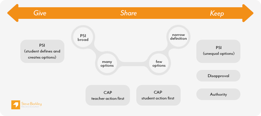 Diagram - give, share, keep continuum