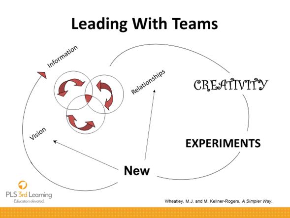 Leading With Teams Infographic