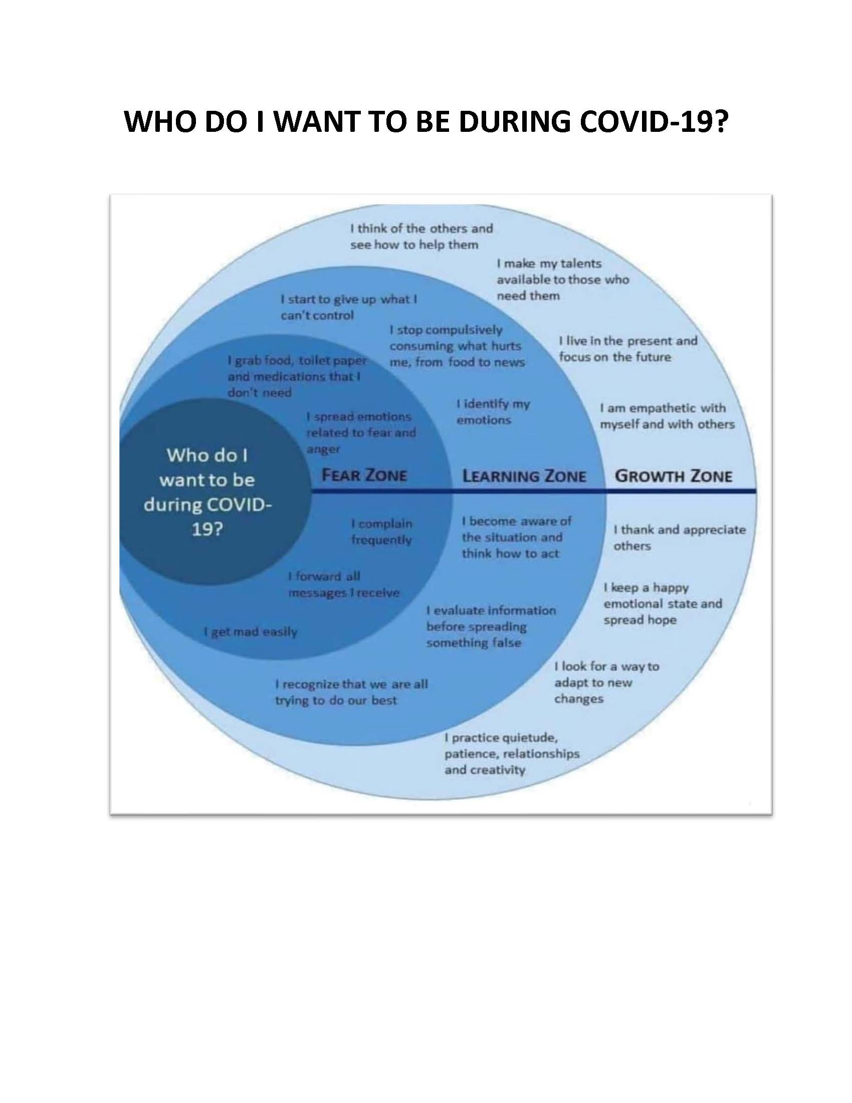 Who do I want to be during Covid-19? The Fear-Learning-Growth Diagram.